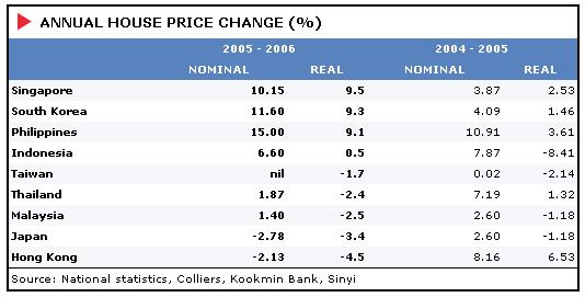ANNUAL HOUSE PRICE CHANGE (%)