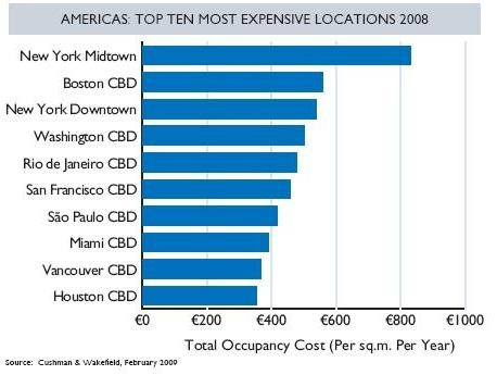 americas-top-ten-most-expensive-locations-2008