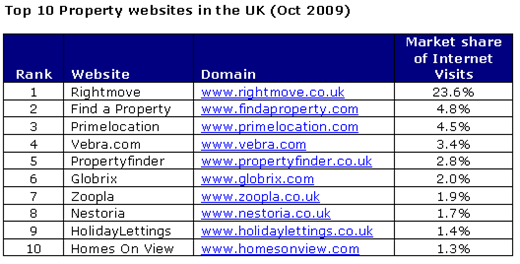 Top 10 Property website in the UK (Oct 2009)