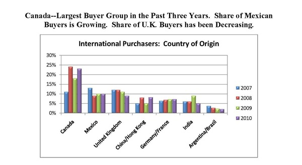 canadians-largest-buyer-group-USA-property
