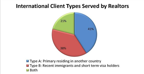 international-clients-types-served-by-realtors