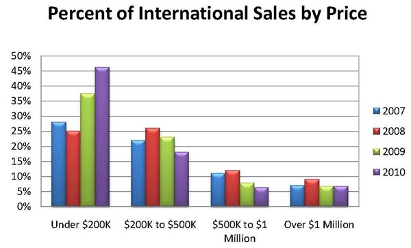 percent-of-international-sales-by-price