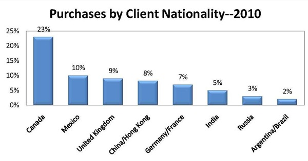 purchase-by-client-nationality