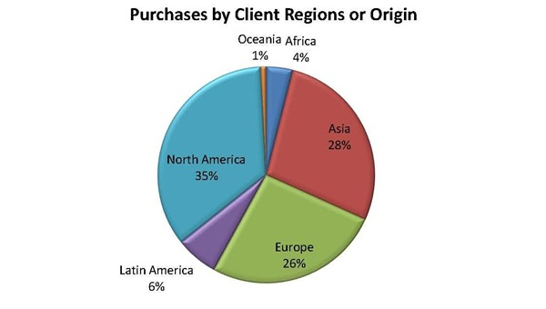 purchase-by-client-regions-or-origin