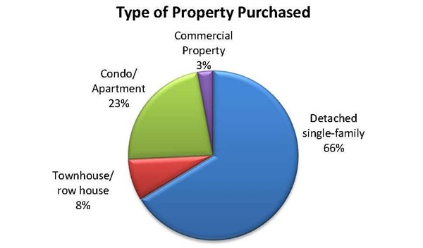 type-of-property-purchased