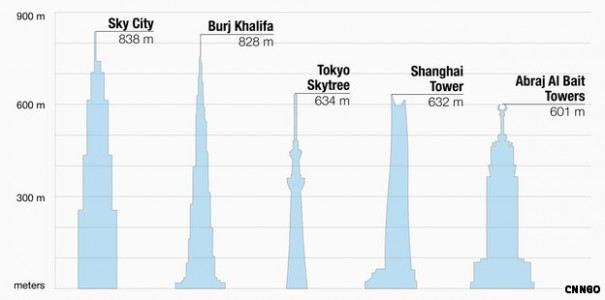 Chart of Worlds Tallest Buildings